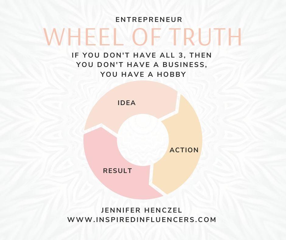 Entrepreneur Wheel of Truth
